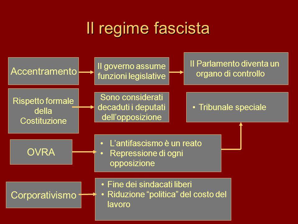 Il regime fascista Rispetto formale della Costituzione Il Parlamento diventa un organo di controllo Sono considerati decaduti i deputati dell'opposizi