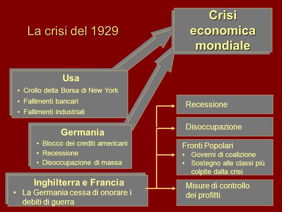 La crisi del 1929 Usa •Crollo della Borsa di New York •Fallimenti bancari •Fallimenti industriali Usa •Crollo della Borsa di New York •Fallimenti banc