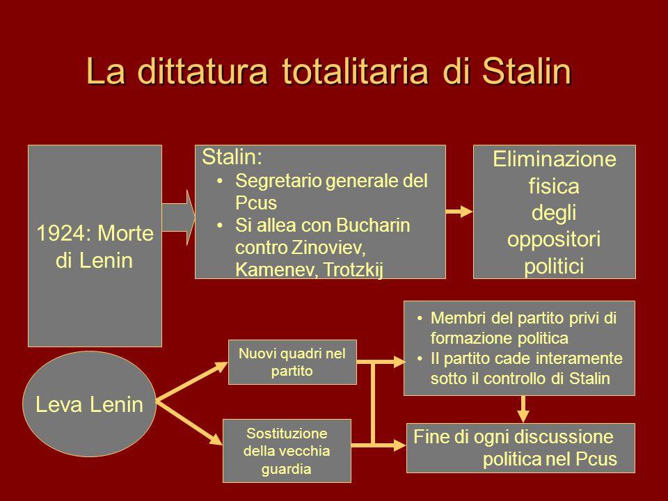 La dittatura totalitaria di Stalin Stalin: •Segretario generale del Pcus •Si allea con Bucharin contro Zinoviev, Kamenev, Trotzkij •Membri del partito