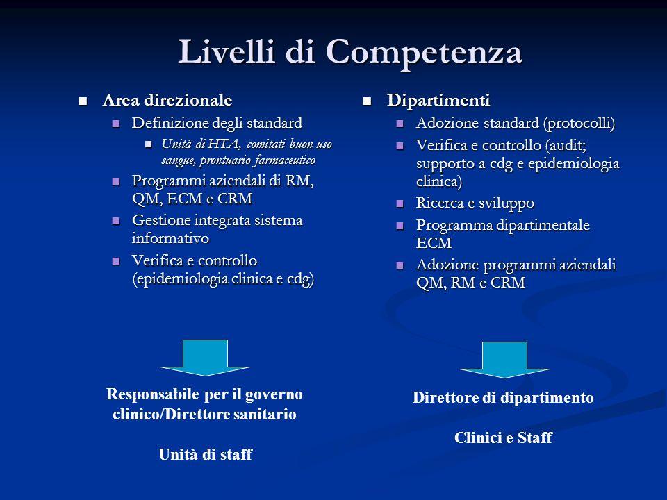 Livelli di Competenza  Area direzionale  Definizione degli standard  Unità di HTA, comitati buon uso sangue, prontuario farmaceutico  Programmi az