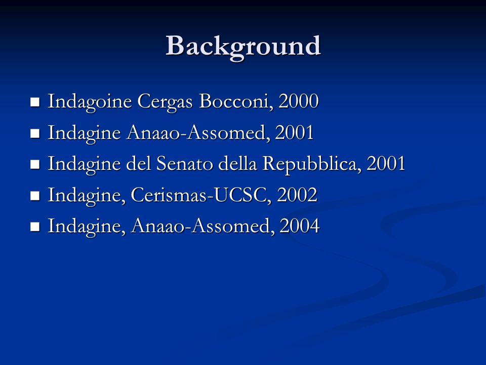 Background  Indagoine Cergas Bocconi, 2000  Indagine Anaao-Assomed, 2001  Indagine del Senato della Repubblica, 2001  Indagine, Cerismas-UCSC, 200