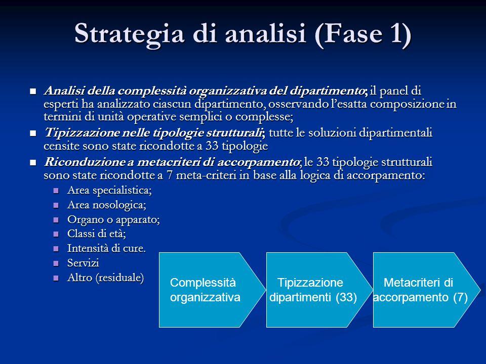 Strategia di analisi (Fase 1)  Analisi della complessità organizzativa del dipartimento; il panel di esperti ha analizzato ciascun dipartimento, osse