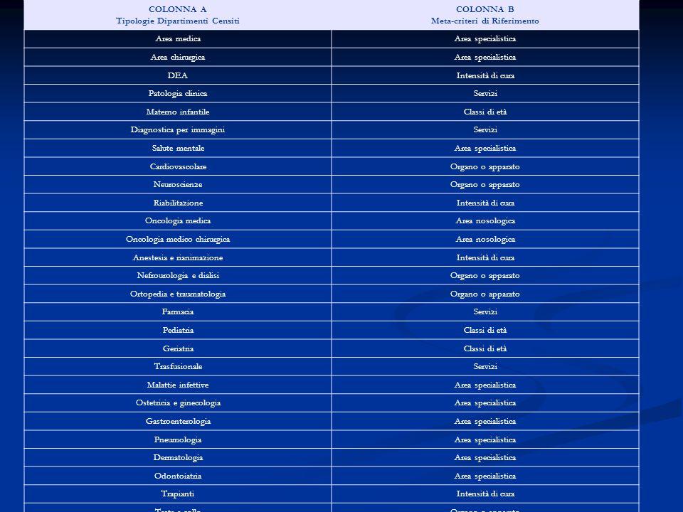 COLONNA A Tipologie Dipartimenti Censiti COLONNA B Meta-criteri di Riferimento Area medicaArea specialistica Area chirurgicaArea specialistica DEAInte