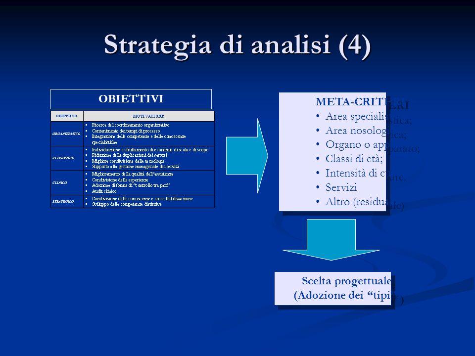 Strategia di analisi (4) META-CRITERI •Area specialistica; •Area nosologica; •Organo o apparato; •Classi di età; •Intensità di cure. •Servizi •Altro (