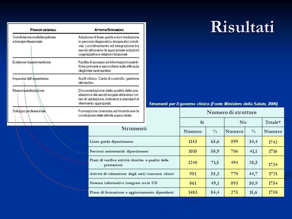 Strumenti per il governo clinico (Fonte Ministero della Salute, 2006) Strumenti Numero di strutture SiNoTotale* Numero% % Linee guida dipartimento 114