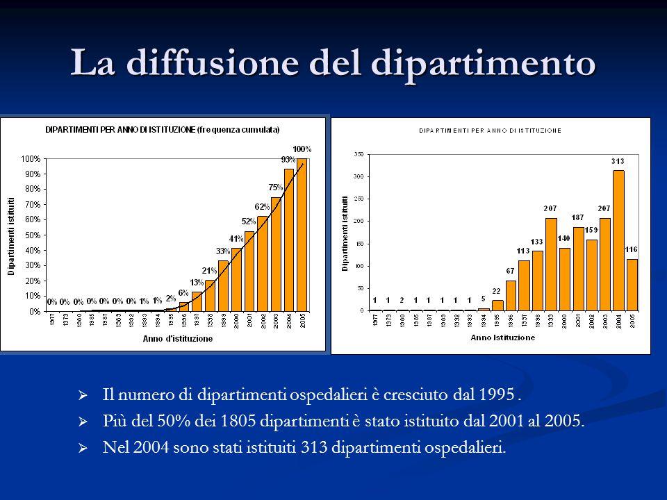 La diffusione del dipartimento  Il numero di dipartimenti ospedalieri è cresciuto dal 1995.  Più del 50% dei 1805 dipartimenti è stato istituito dal