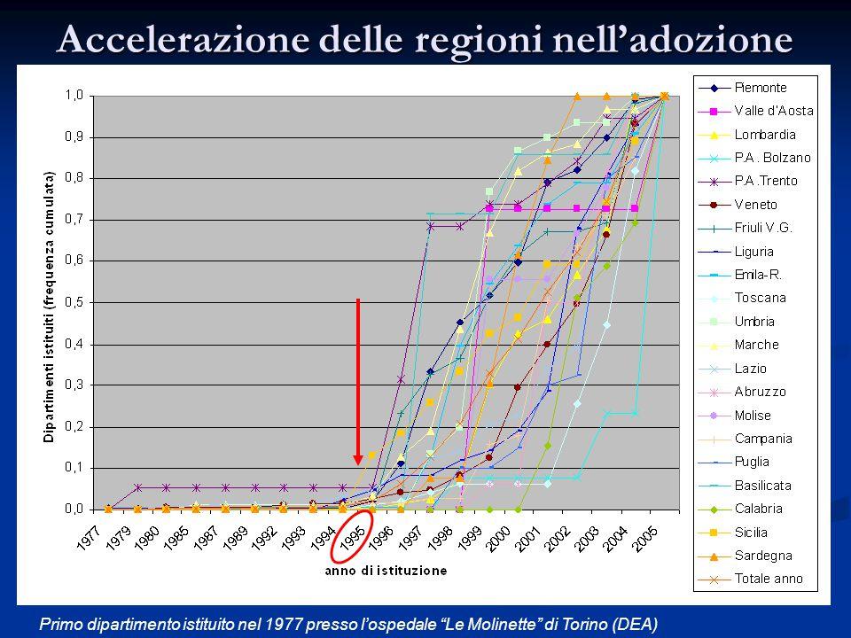 """Accelerazione delle regioni nell'adozione del dipartimento Primo dipartimento istituito nel 1977 presso l'ospedale """"Le Molinette"""" di Torino (DEA)"""