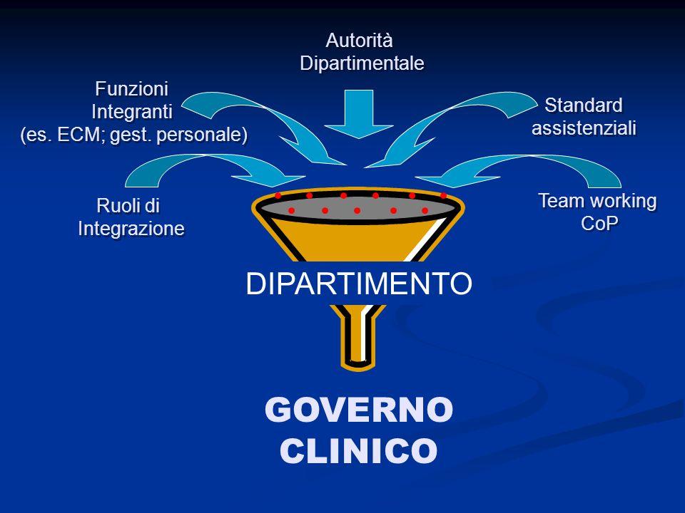 GOVERNO CLINICO Ruoli di Integrazione Ruoli di Integrazione Team working CoP Team working CoP Standard assistenziali Funzioni Integranti (es. ECM; ges