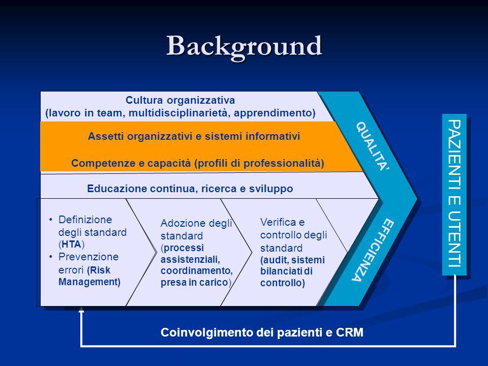 Background PAZIENTI E UTENTI Coinvolgimento dei pazienti e CRM •Definizione degli standard (HTA) •Prevenzione errori (Risk Management) Adozione degli