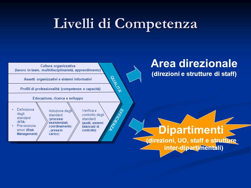 Livelli di Competenza •Definizione degli standard (HTA) •Prevenzione errori (Risk Management) Adozione degli standard (processi assistenziali, coordin