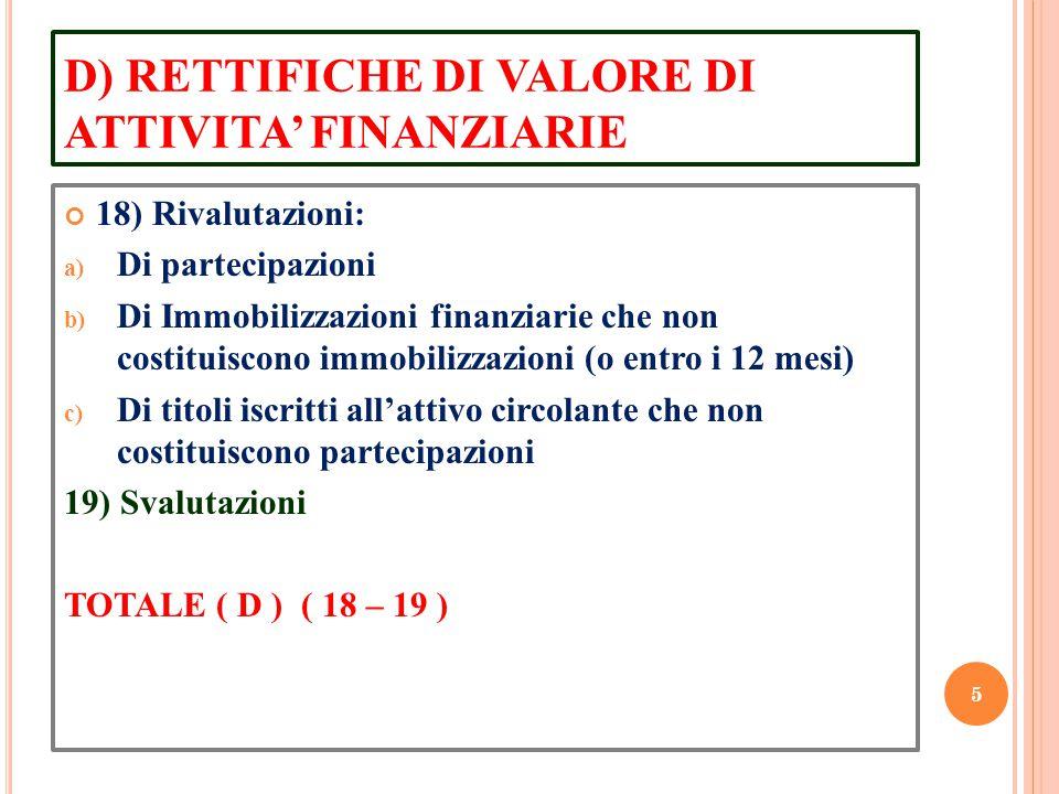 D) RETTIFICHE DI VALORE DI ATTIVITA' FINANZIARIE 18) Rivalutazioni: a) Di partecipazioni b) Di Immobilizzazioni finanziarie che non costituiscono immo