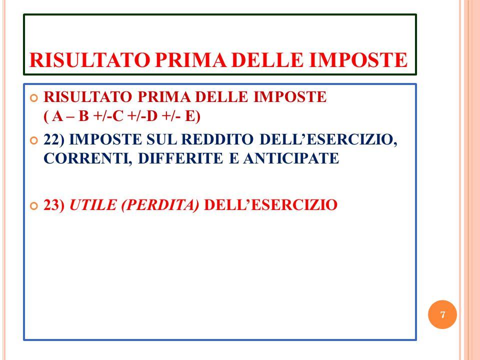 RISULTATO PRIMA DELLE IMPOSTE RISULTATO PRIMA DELLE IMPOSTE ( A – B +/-C +/-D +/- E) 22) IMPOSTE SUL REDDITO DELL'ESERCIZIO, CORRENTI, DIFFERITE E ANT