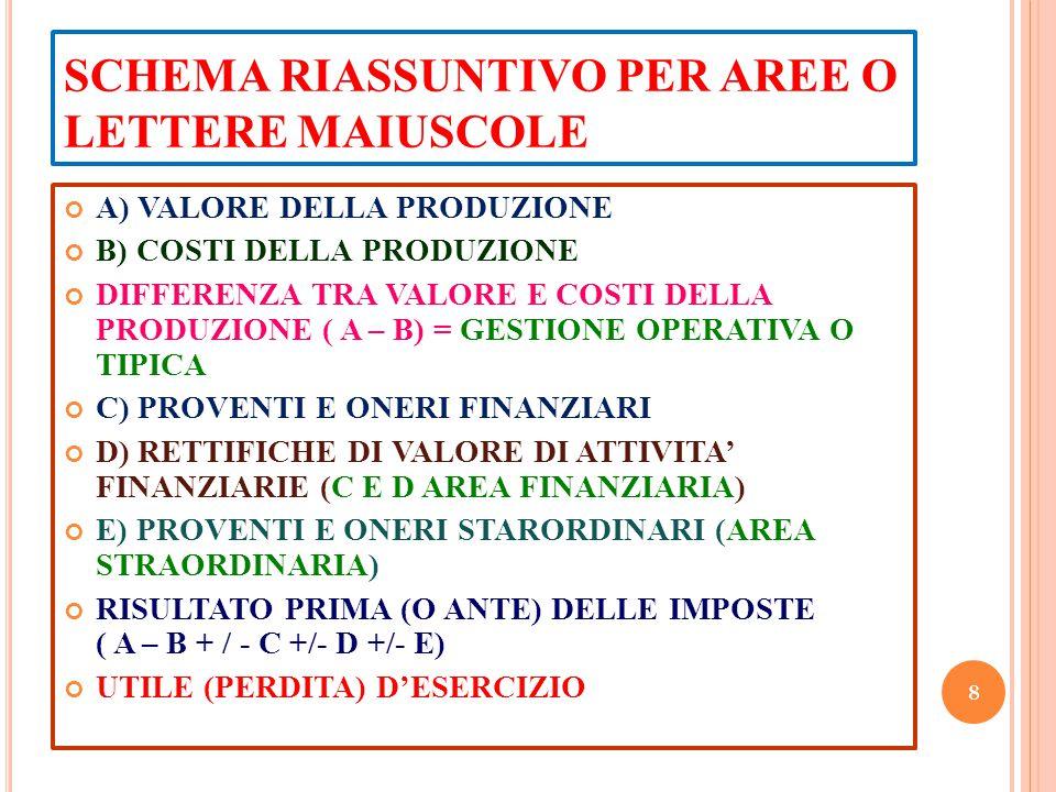 SCHEMA RIASSUNTIVO PER AREE O LETTERE MAIUSCOLE A) VALORE DELLA PRODUZIONE B) COSTI DELLA PRODUZIONE DIFFERENZA TRA VALORE E COSTI DELLA PRODUZIONE (