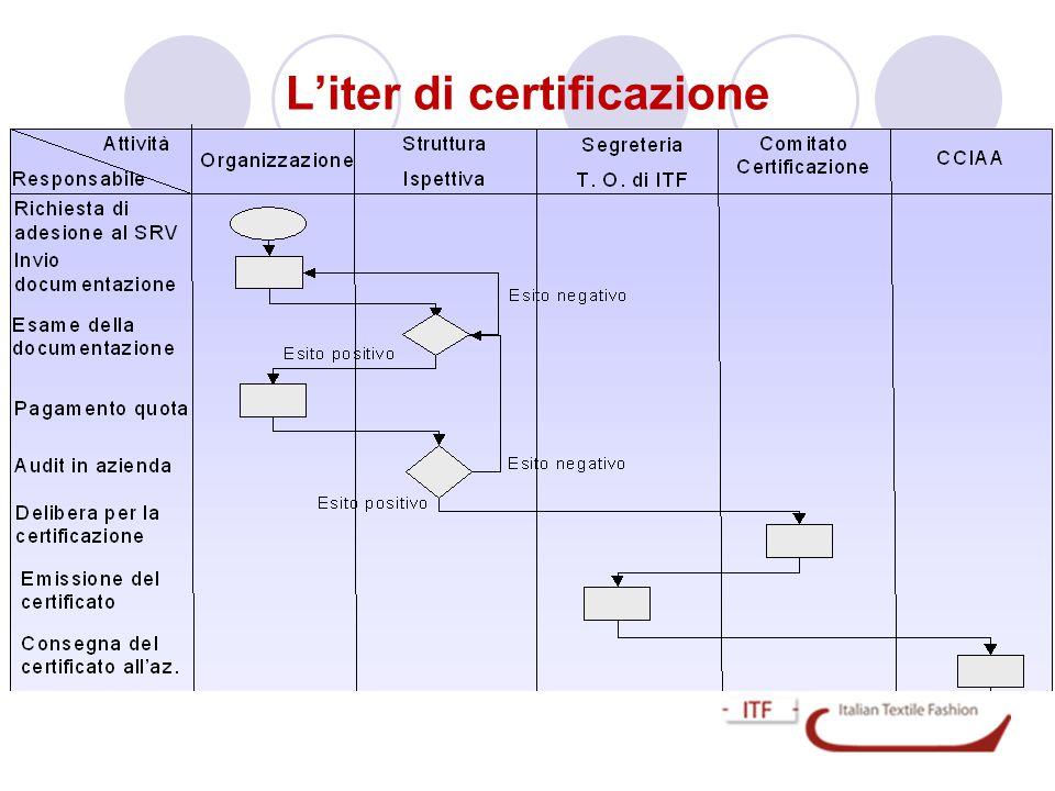 L'iter di certificazione