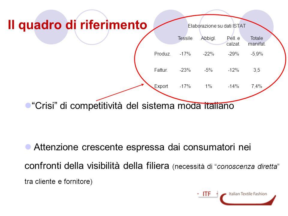 """Il quadro di riferimento Elaborazione su dati ISTAT  """"Crisi"""" di competitività del sistema moda italiano  Attenzione crescente espressa dai consumato"""