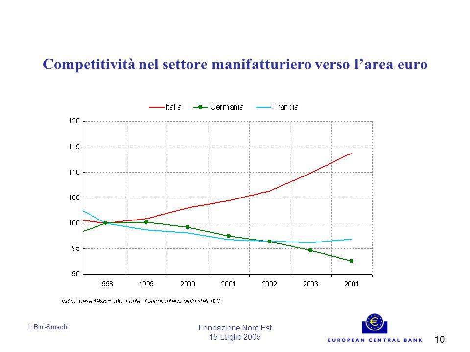 L Bini-Smaghi Fondazione Nord Est 15 Luglio 2005 10 Competitività nel settore manifatturiero verso l'area euro
