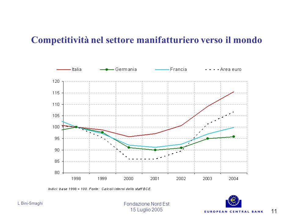L Bini-Smaghi Fondazione Nord Est 15 Luglio 2005 11 Competitività nel settore manifatturiero verso il mondo