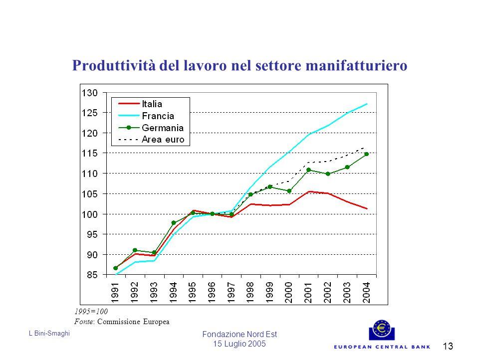 L Bini-Smaghi Fondazione Nord Est 15 Luglio 2005 13 Produttività del lavoro nel settore manifatturiero 1995=100 Fonte: Commissione Europea