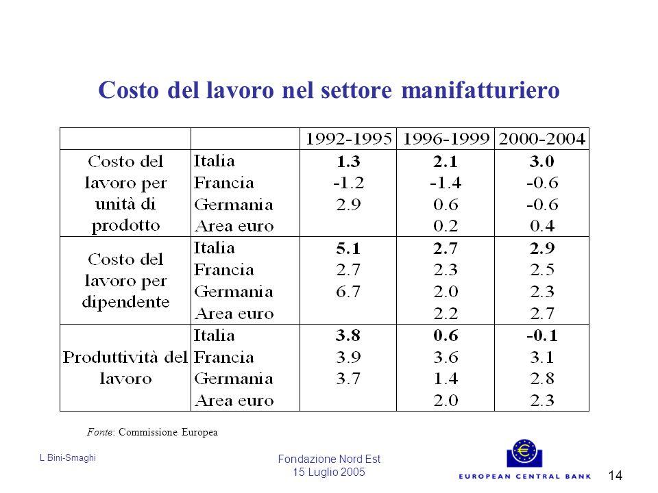L Bini-Smaghi Fondazione Nord Est 15 Luglio 2005 14 Costo del lavoro nel settore manifatturiero Fonte: Commissione Europea