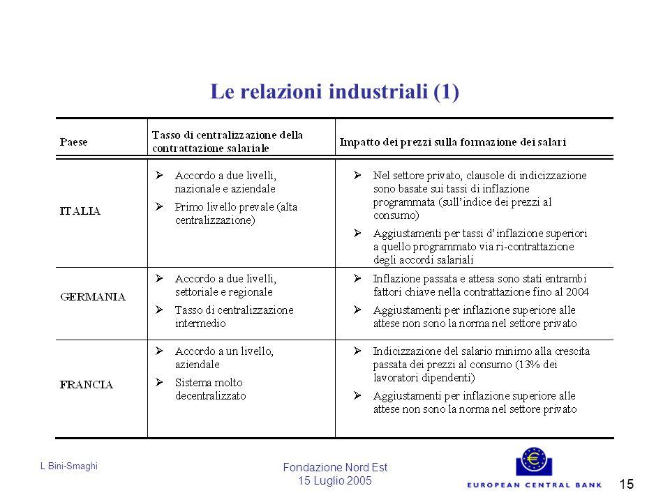 L Bini-Smaghi Fondazione Nord Est 15 Luglio 2005 15 Le relazioni industriali (1)