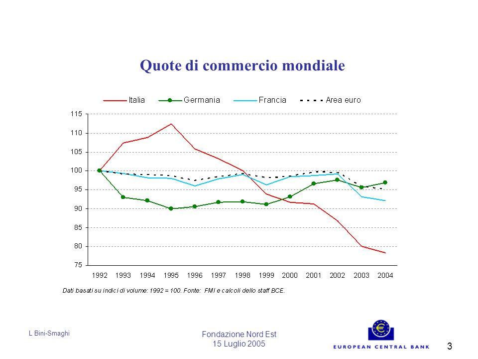 L Bini-Smaghi Fondazione Nord Est 15 Luglio 2005 3 Quote di commercio mondiale