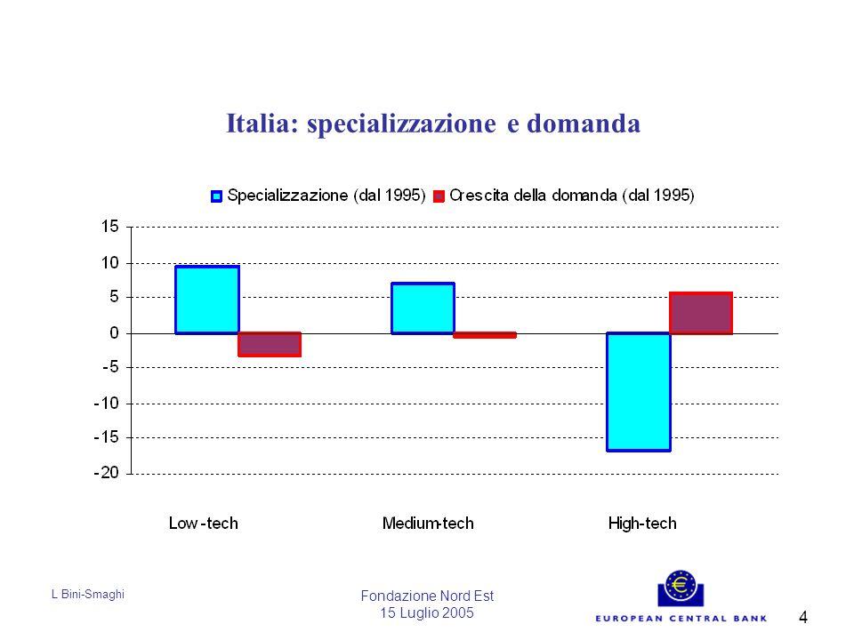 L Bini-Smaghi Fondazione Nord Est 15 Luglio 2005 5 Italia: specializzazione relativa in alcuni prodotti