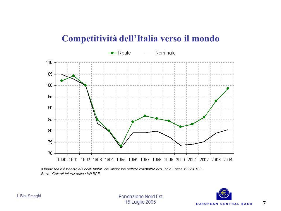 L Bini-Smaghi Fondazione Nord Est 15 Luglio 2005 7 Competitività dell'Italia verso il mondo