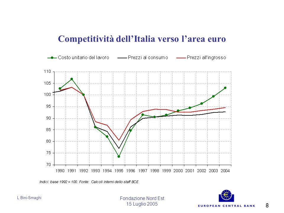 L Bini-Smaghi Fondazione Nord Est 15 Luglio 2005 8 Competitività dell'Italia verso l'area euro