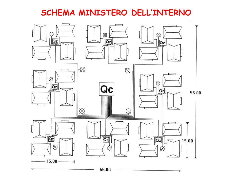 Ricordate di posizionare le tende sempre con un po' di criterio… modulo 32 del Ministero dell'Interno