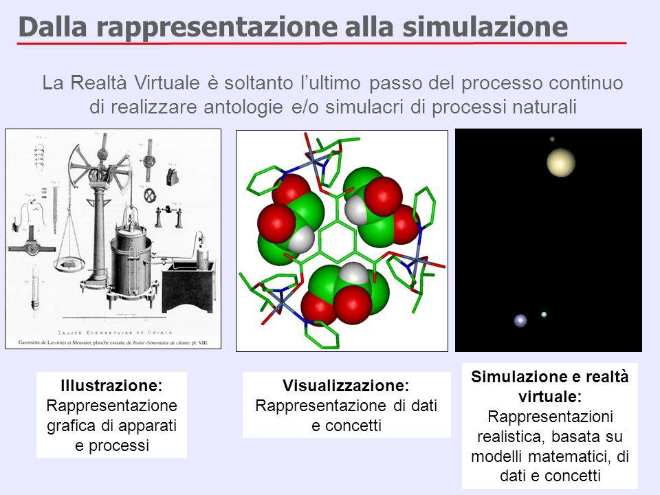 Dalla rappresentazione alla simulazione Illustrazione: Rappresentazione grafica di apparati e processi Visualizzazione: Rappresentazione di dati e con