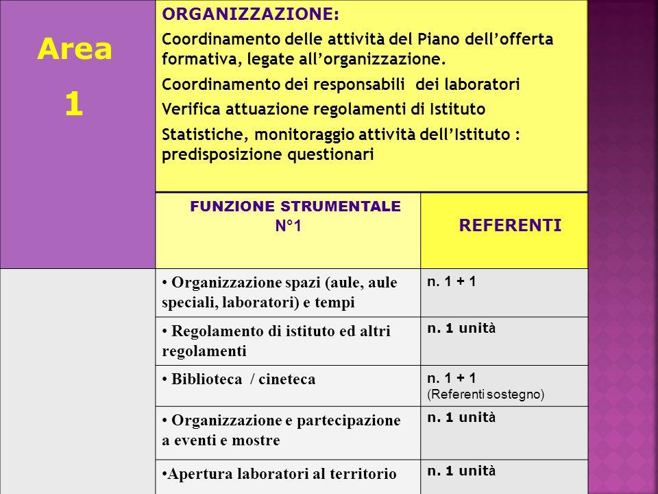 Area 1 ORGANIZZAZIONE: Coordinamento delle attività del Piano dell'offerta formativa, legate all'organizzazione.