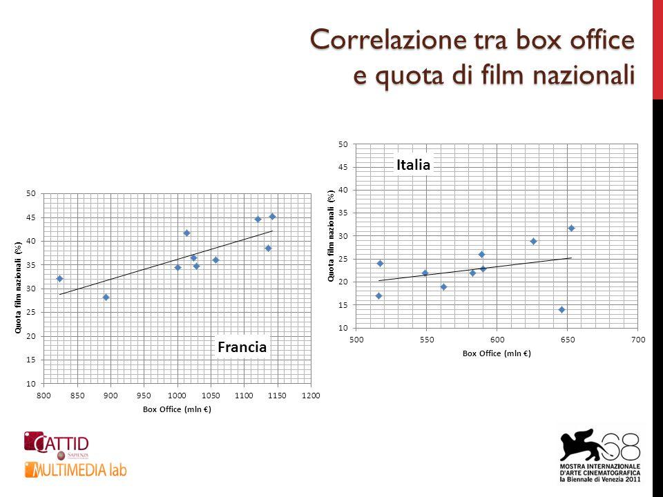 Correlazione tra box office e quota di film nazionali