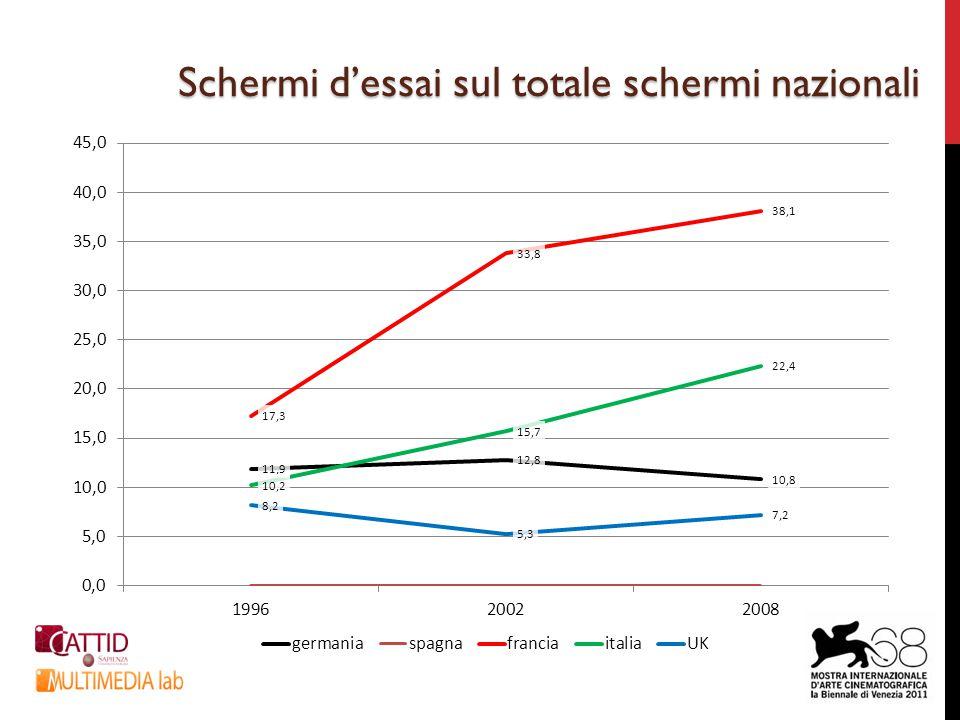 Rapporto tra biglietti per residente e densità territoriale degli schermi (Italia, 2009)