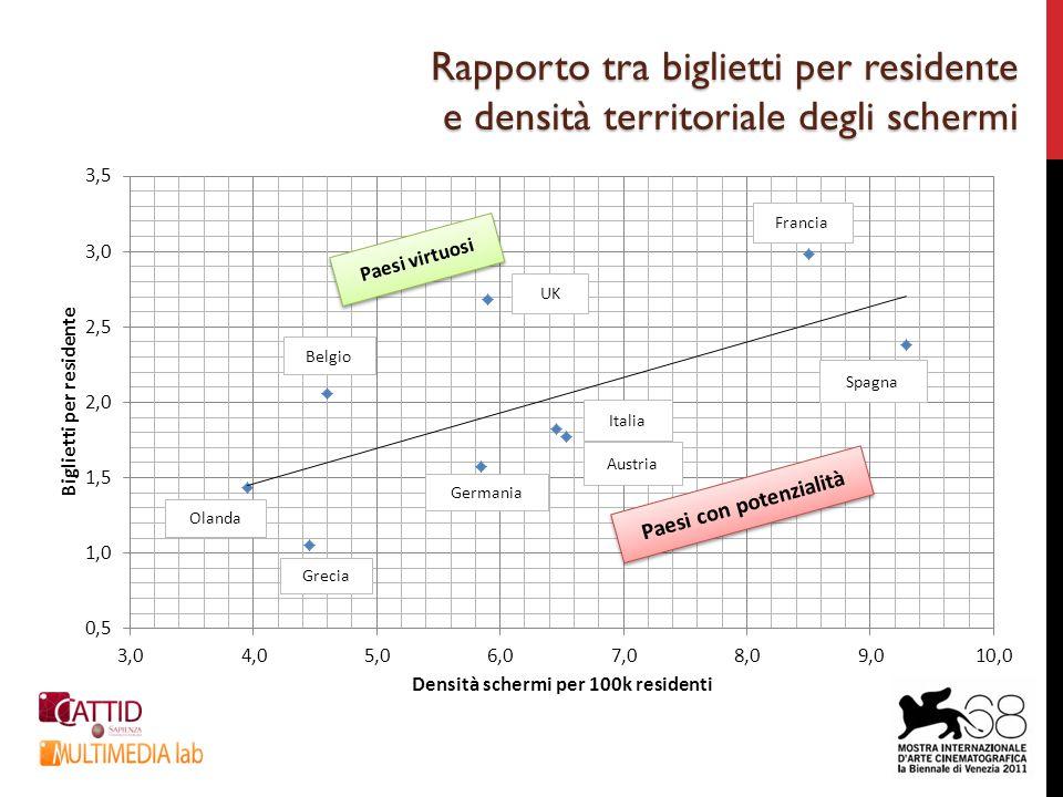 Rapporto tra biglietti per residente e densità territoriale degli schermi