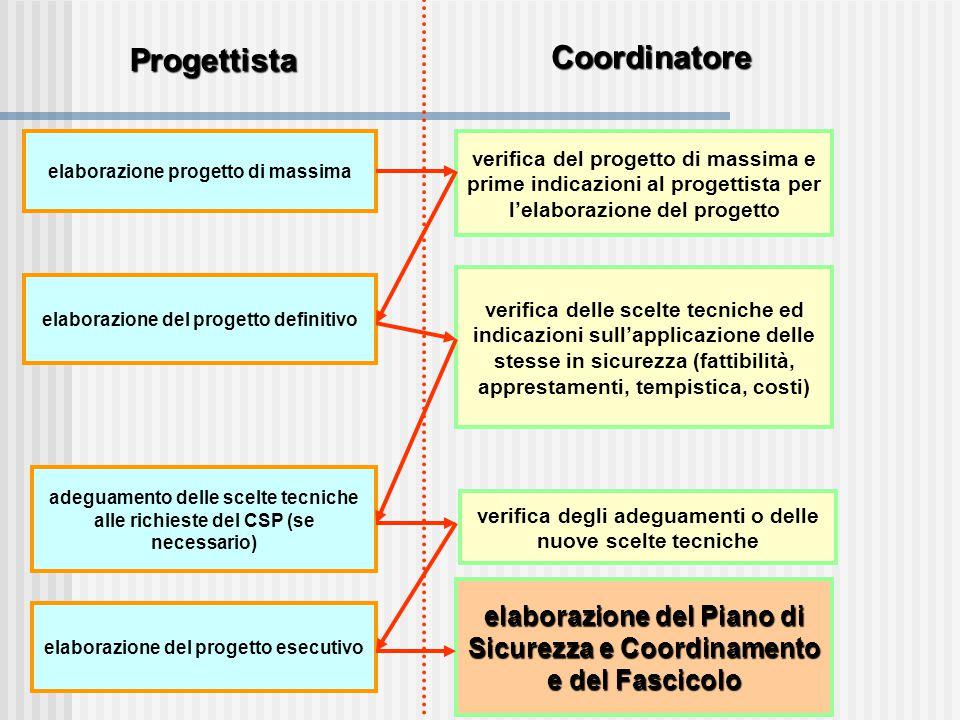 elaborazione progetto di massima elaborazione del progetto definitivo Progettista Coordinatore verifica del progetto di massima e prime indicazioni al