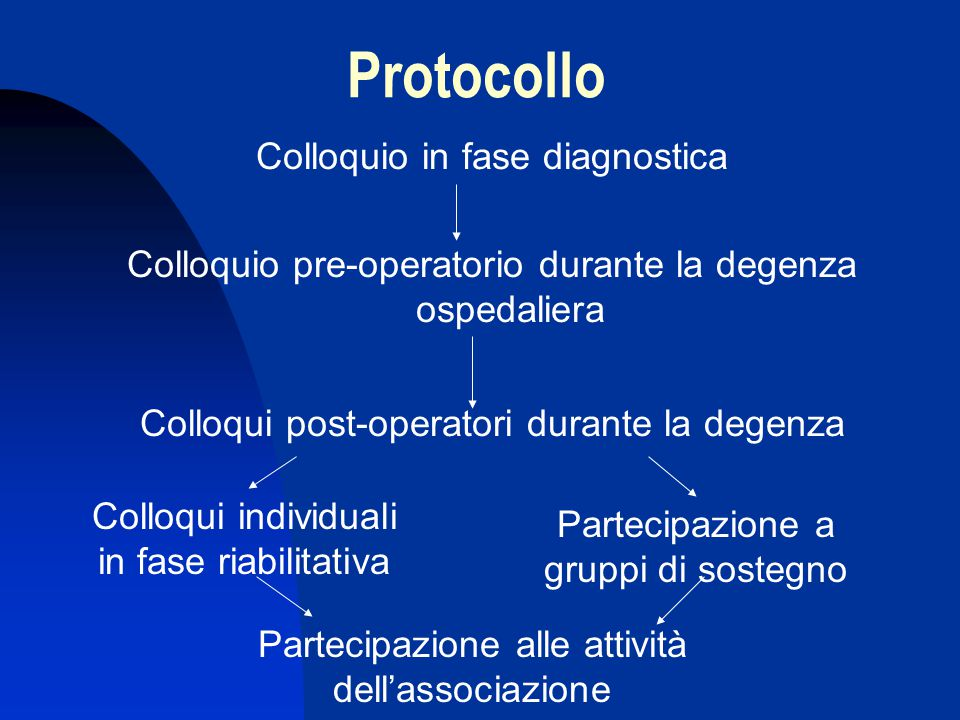 Protocollo Colloquio in fase diagnostica Colloquio pre-operatorio durante la degenza ospedaliera Colloqui post-operatori durante la degenza Colloqui i