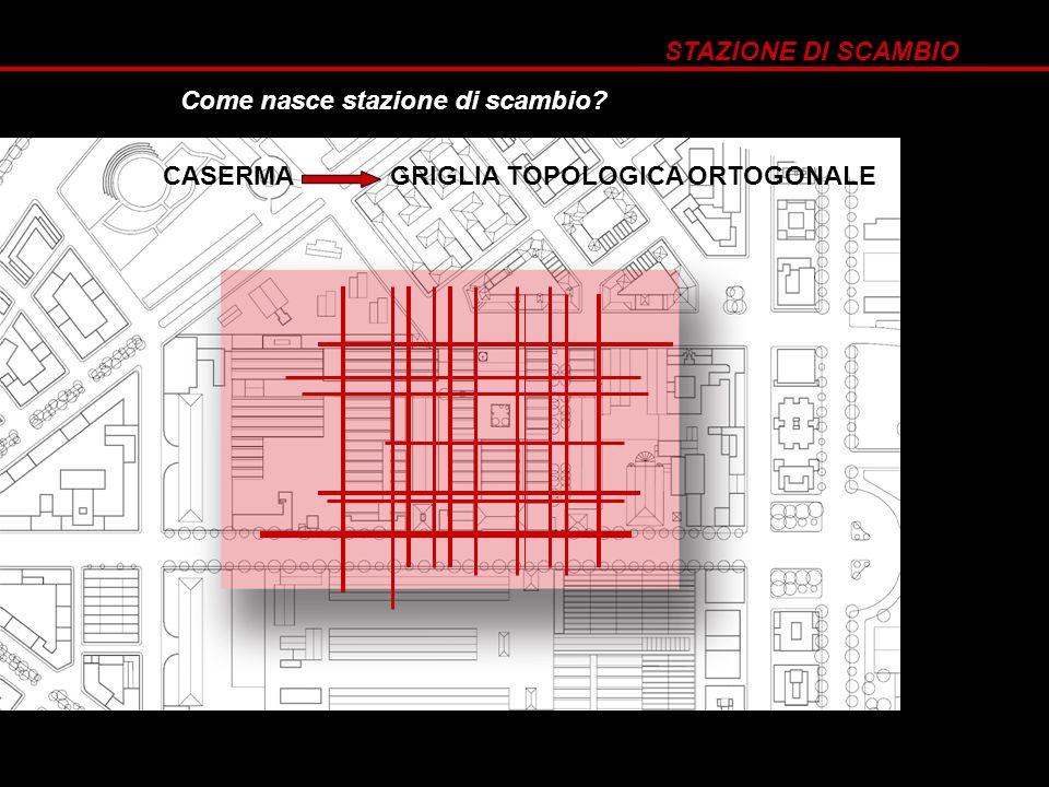 STAZIONE DI SCAMBIO Come nasce stazione di scambio? CASERMA GRIGLIA TOPOLOGICA ORTOGONALE