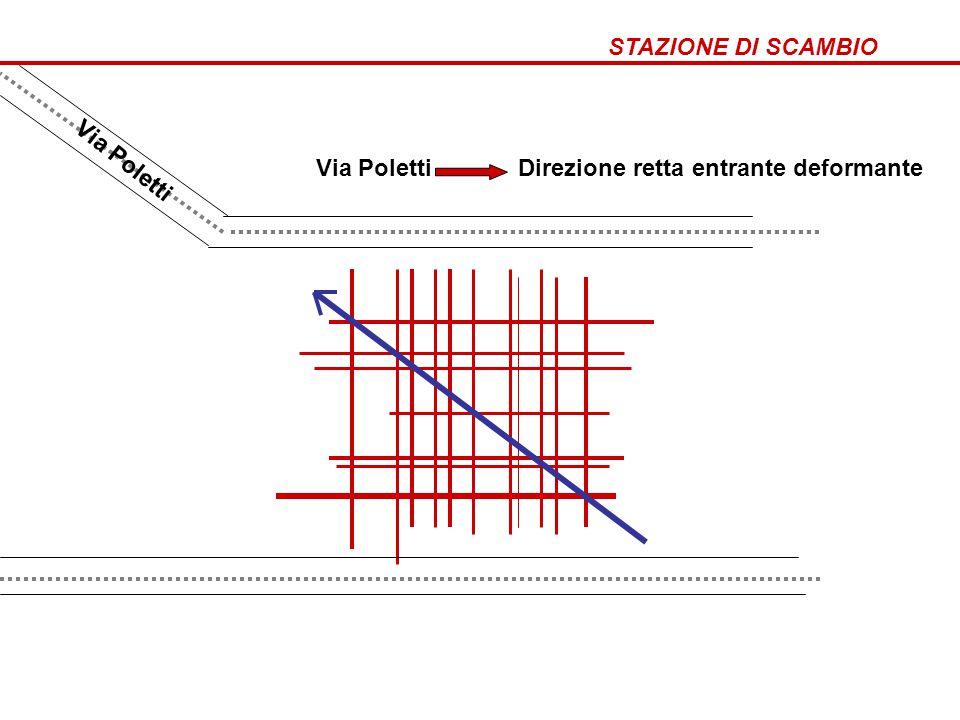 STAZIONE DI SCAMBIO Come nasce stazione di scambio.