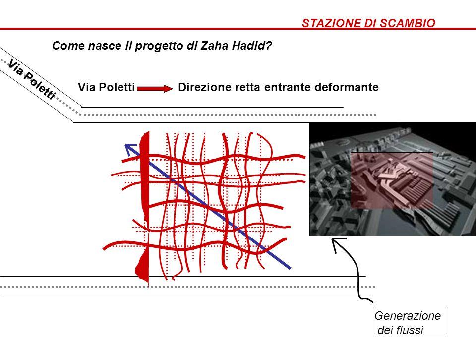STAZIONE DI SCAMBIO Come nasce il progetto di Zaha Hadid? Via Poletti Direzione retta entrante deformante Via Poletti Generazione dei flussi