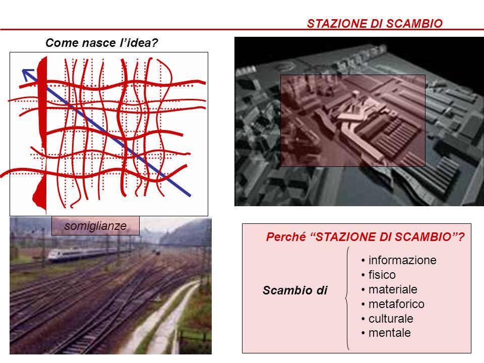 """STAZIONE DI SCAMBIO Come nasce l'idea? somiglianze Perché """"STAZIONE DI SCAMBIO""""? • informazione • fisico • materiale • metaforico • culturale • mental"""