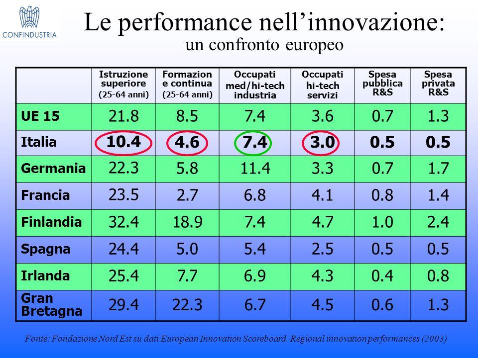 Le performance nell'innovazione: un confronto europeo Istruzione superiore (25-64 anni) Formazion e continua (25-64 anni) Occupati med/hi-tech industr