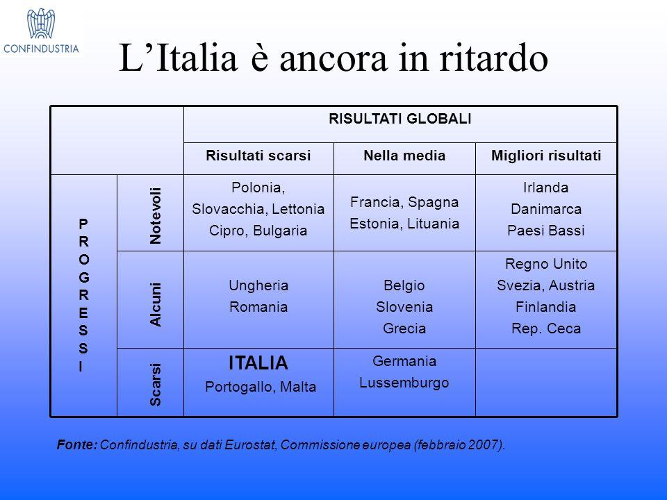 L'Italia è ancora in ritardo Migliori risultatiNella mediaRisultati scarsi Germania Lussemburgo ITALIA Portogallo, Malta Regno Unito Svezia, Austria F