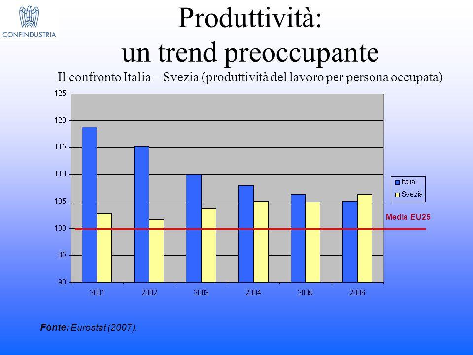 Produttività: un trend preoccupante Il confronto Italia – Svezia (produttività del lavoro per persona occupata) Fonte: Eurostat (2007). Media EU25