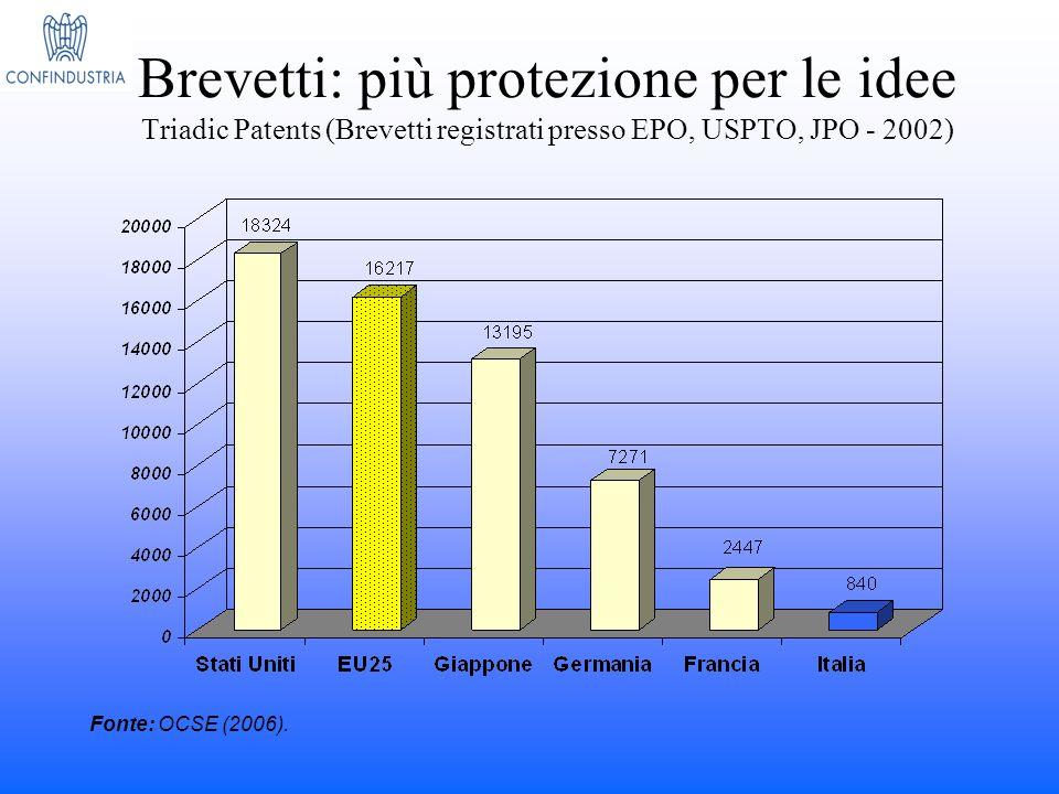 Brevetti: più protezione per le idee Triadic Patents (Brevetti registrati presso EPO, USPTO, JPO - 2002) Fonte: OCSE (2006).