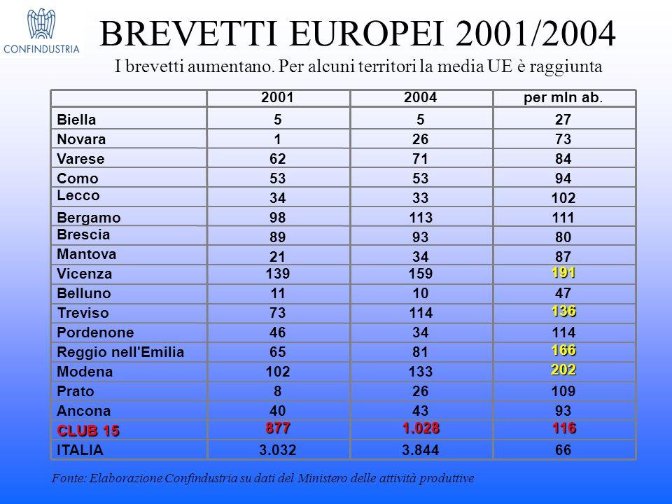 BREVETTI EUROPEI 2001/2004 I brevetti aumentano. Per alcuni territori la media UE è raggiunta 66 116 93 109 202 166 114 136 47 191 87 80 111 102 94 84