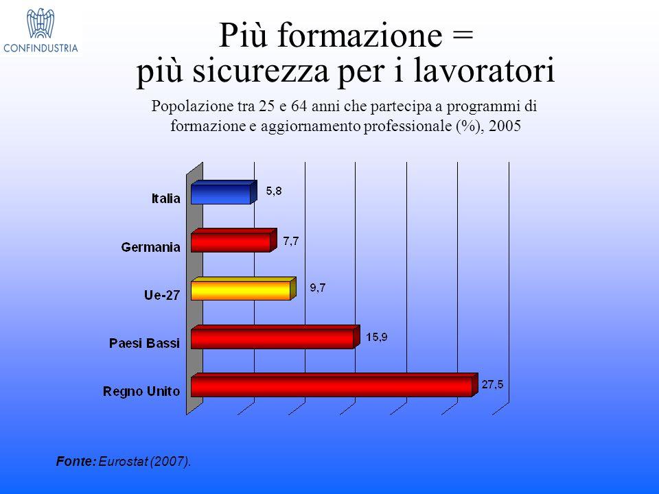Le performance nell'innovazione: un confronto europeo Istruzione superiore (25-64 anni) Formazion e continua (25-64 anni) Occupati med/hi-tech industria Occupati hi-tech servizi Spesa pubblica R&S Spesa privata R&S UE 15 21.88.57.43.60.71.3 Italia 10.44.67.43.00.5 Germania 22.35.811.43.30.71.7 Francia 23.52.76.84.10.81.4 Finlandia 32.418.97.44.71.02.4 Spagna 24.45.05.42.50.5 Irlanda 25.47.76.94.30.40.8 Gran Bretagna 29.422.36.74.50.61.3 Fonte: Fondazione Nord Est su dati European Innovation Scoreboard.