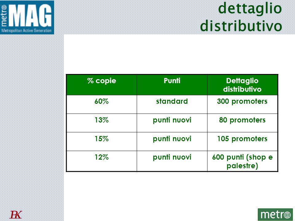 dettaglio distributivo % copiePuntiDettaglio distributivo 60%standard300 promoters 13%punti nuovi80 promoters 15%punti nuovi105 promoters 12%punti nuovi600 punti (shop e palestre)