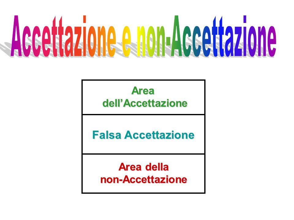 Areadell'Accettazione non-Accettazione Falsa Accettazione