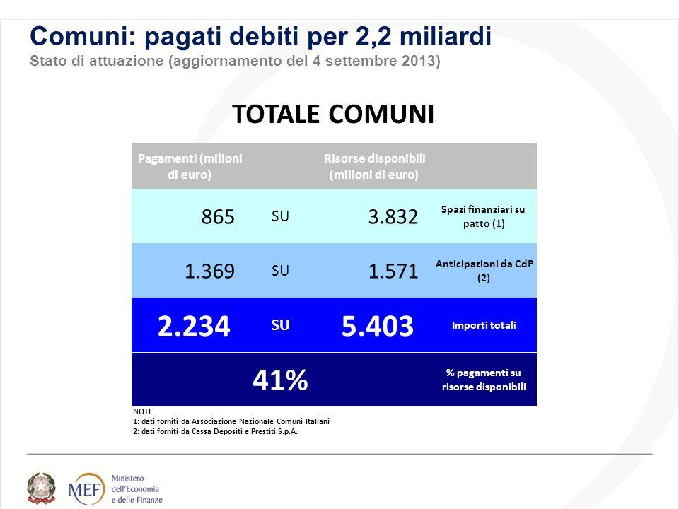 Comuni: pagati debiti per 2,2 miliardi Stato di attuazione (aggiornamento del 4 settembre 2013) Pagamenti (milioni di euro) Risorse disponibili (milioni di euro) 865 SU 3.832 Spazi finanziari su patto (1) 1.369 SU 1.571 Anticipazioni da CdP (2) 2.234 SU 5.403 Importi totali % pagamenti su risorse disponibili NOTE 1: dati forniti da Associazione Nazionale Comuni Italiani 2: dati forniti da Cassa Depositi e Prestiti S.p.A.