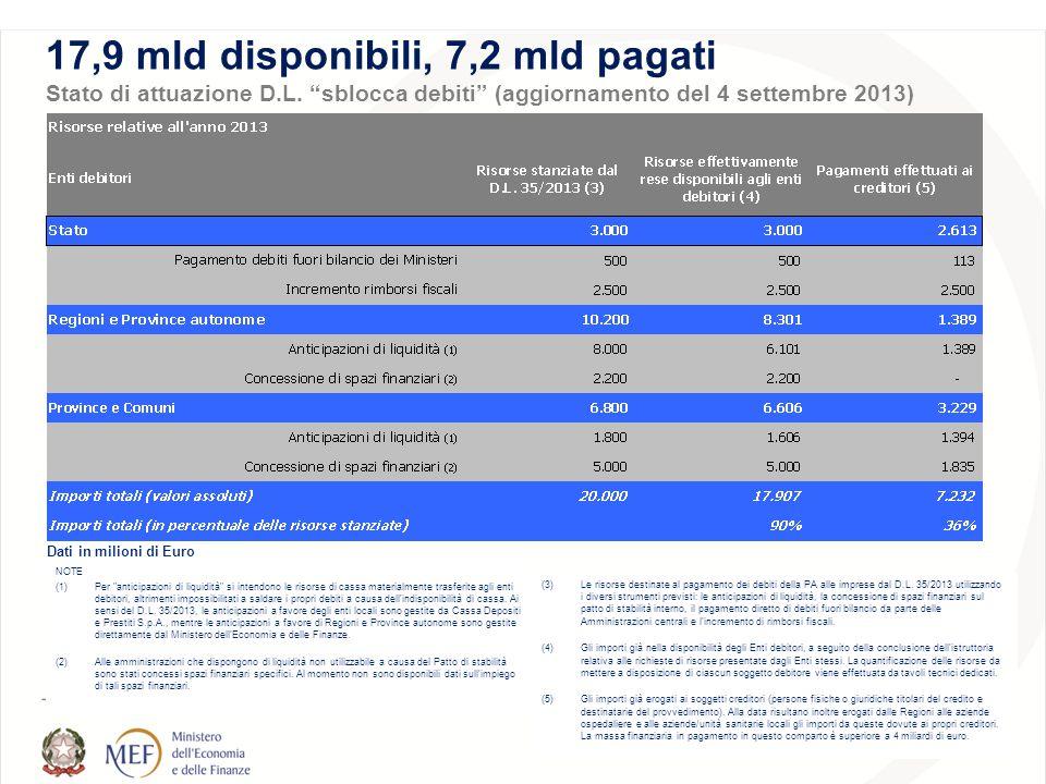 Dati in milioni di Euro 17,9 mld disponibili, 7,2 mld pagati Stato di attuazione D.L.
